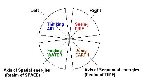How Astrology Maps to the Left-Right Hemispheres of the Brain